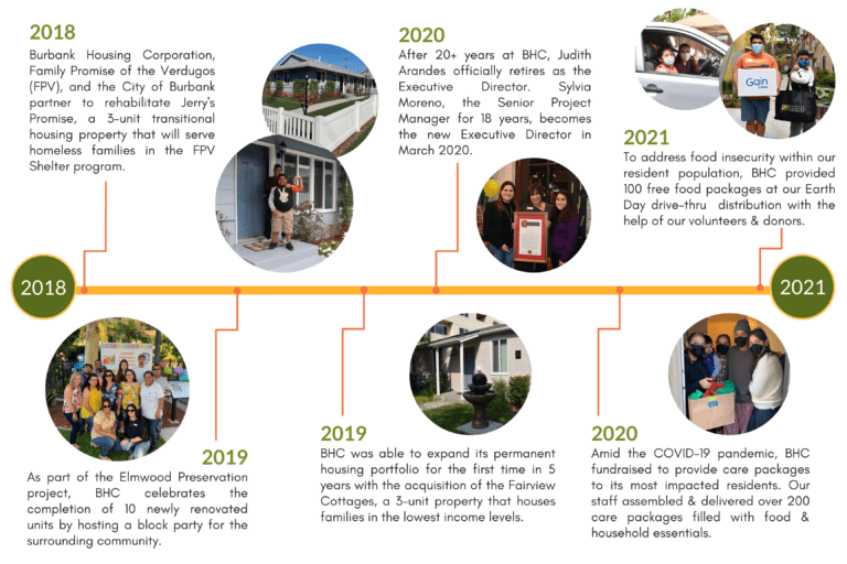 Timeline describing the activities of Burbank Housing Corporation from 2018 to 2021